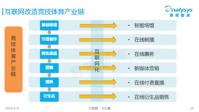 中国竞技体育市场专题研究报告2016_000016