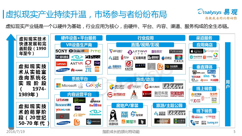 中国VR旅游市场盘点报告2016_000005