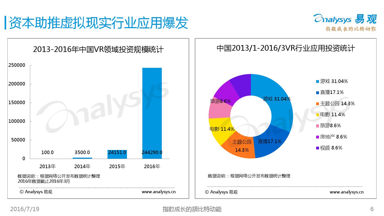 中国VR旅游市场盘点报告2016_000006