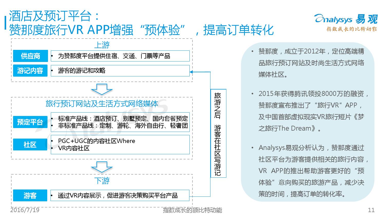 中国VR旅游市场盘点报告2016_000011