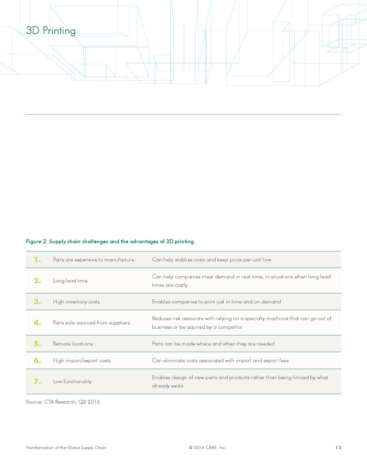 全球供应链升级-自动化技术驱动房地产变革_000013