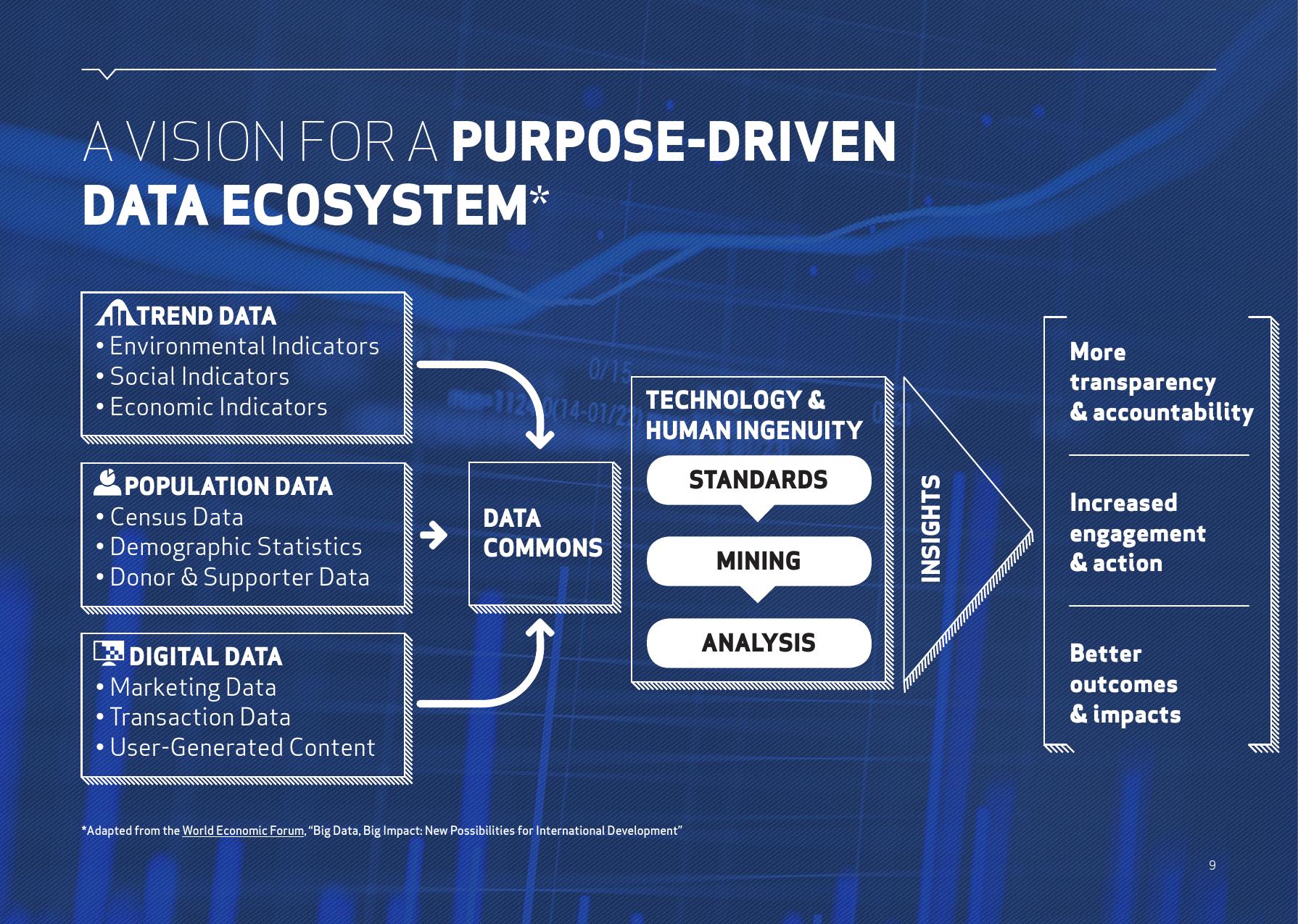 创新趋势报告:目标驱动的数据_000009