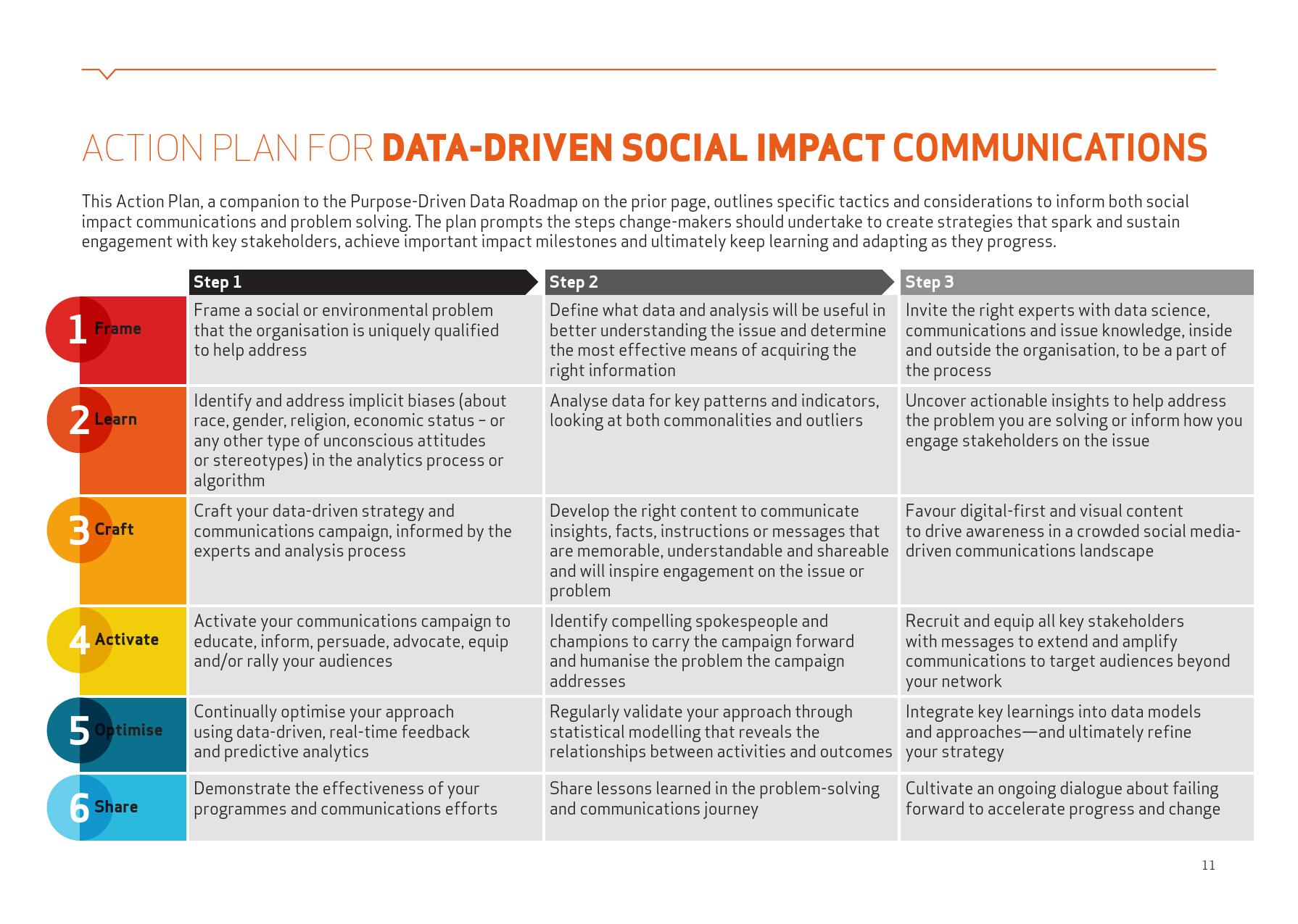 创新趋势报告:目标驱动的数据_000011
