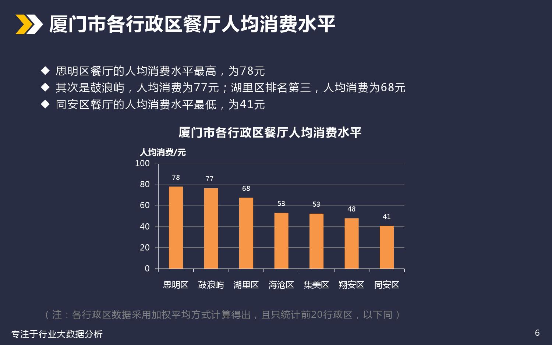 厦门美食餐饮行业分析_000006