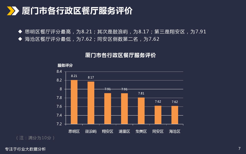 厦门美食餐饮行业分析_000007