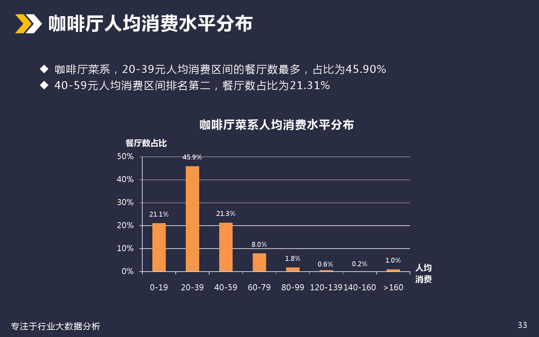 厦门美食餐饮行业分析_000033
