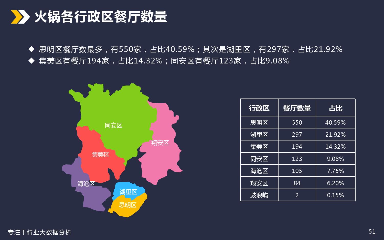 厦门美食餐饮行业分析_000051