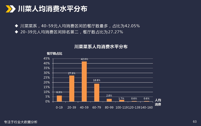 厦门美食餐饮行业分析_000063
