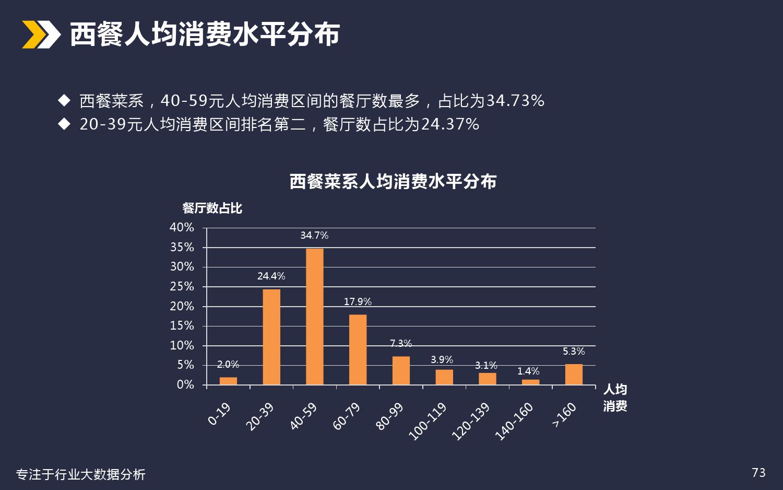 厦门美食餐饮行业分析_000073