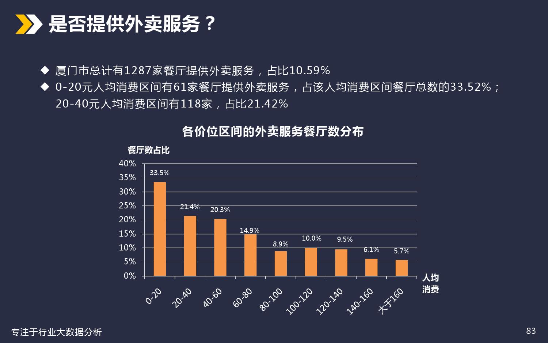 厦门美食餐饮行业分析_000083
