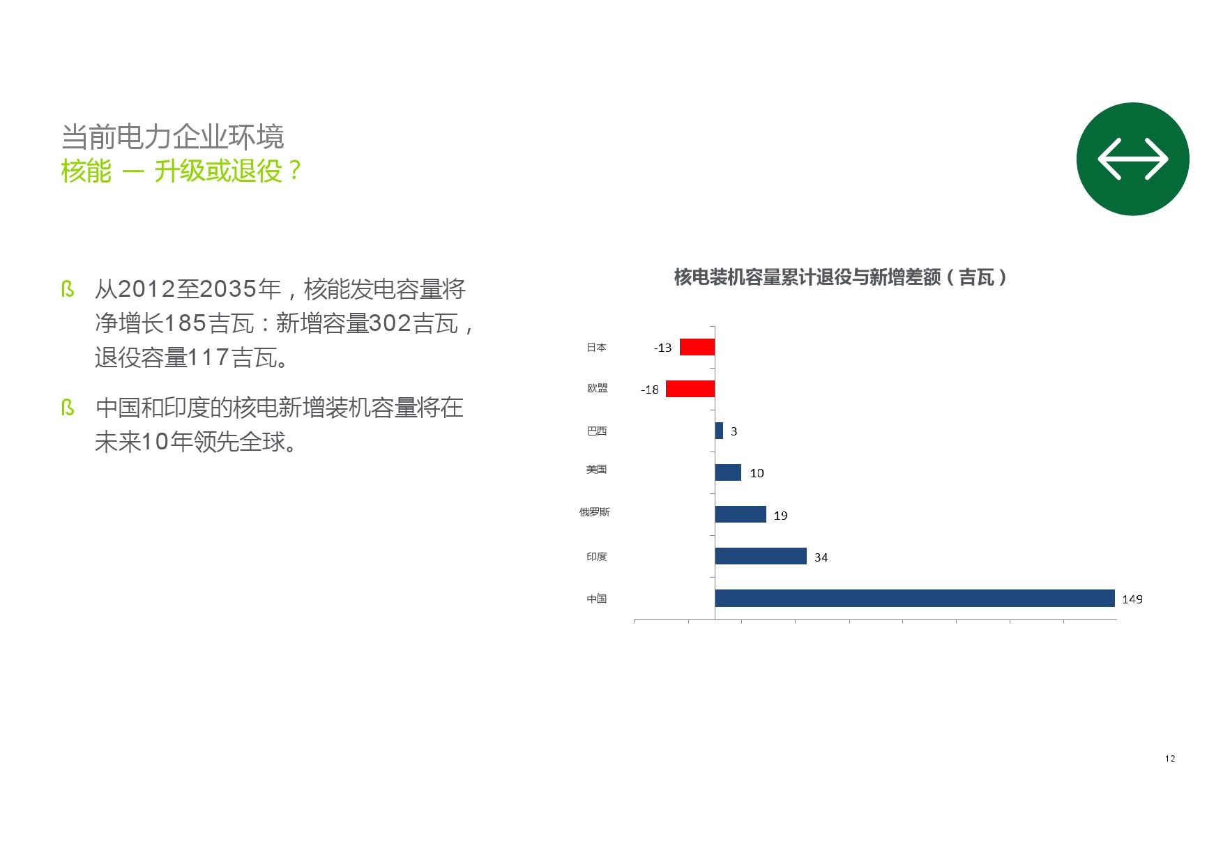 德勤:2016全球电力行业未来发展报告_000012