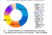 易观国际:2016年第2季度中国内地电影票房收入101.9亿元人民币  同比下滑5.46%