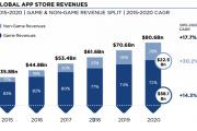 Newzoo:预计2016年全球移动应用收入达448亿美元