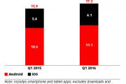 eMarketer:美国用户花费在移动应用上的时间呈上涨趋势