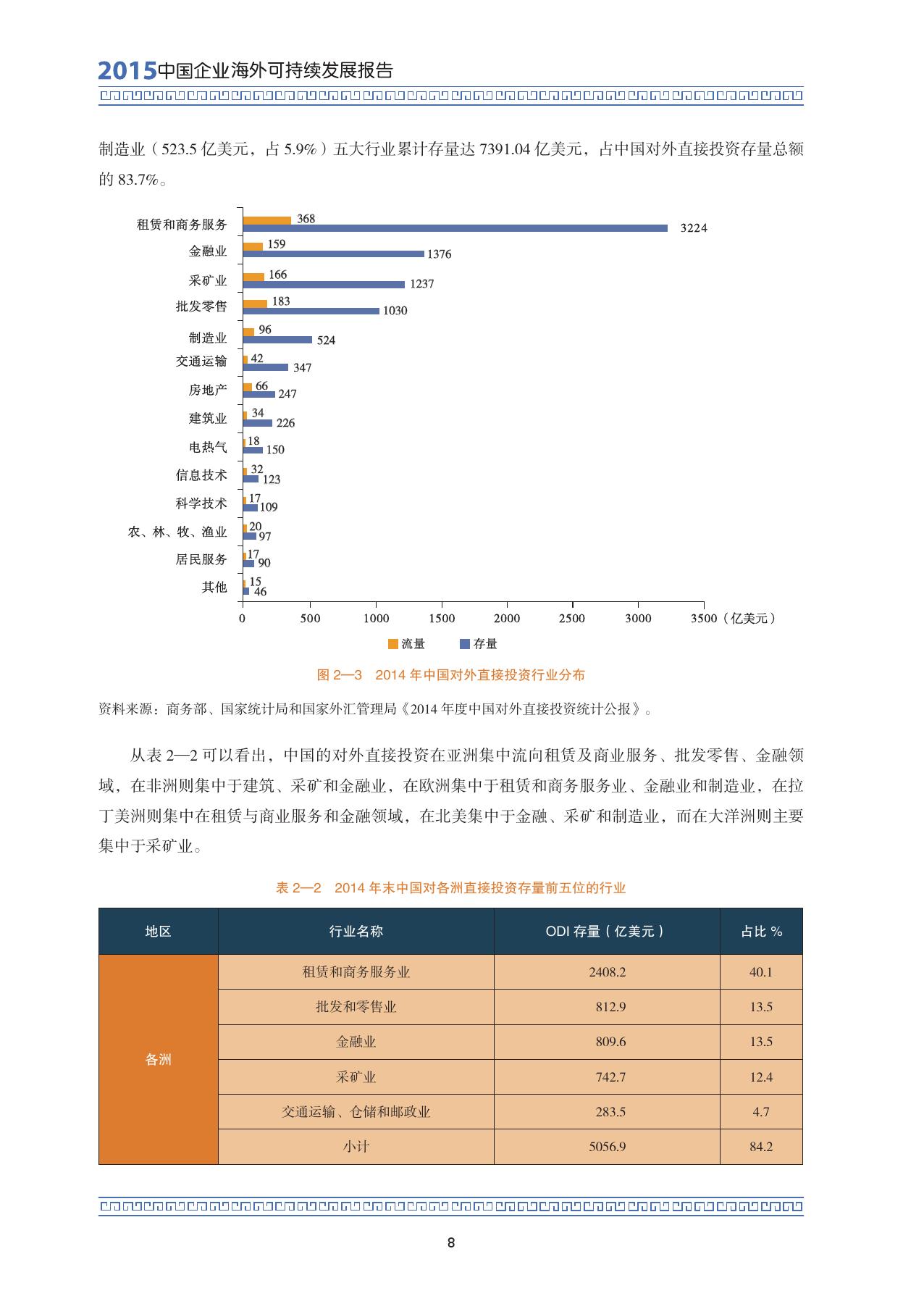 2015中国企业海外可持续发展报告_000022