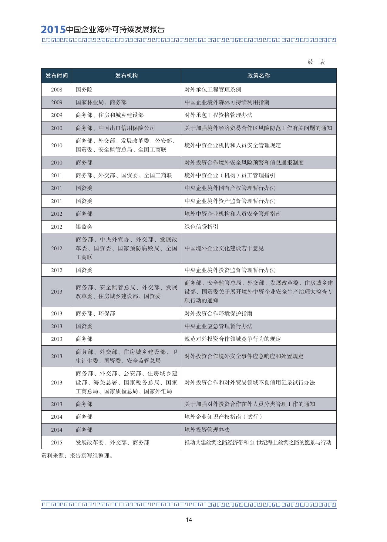 2015中国企业海外可持续发展报告_000028