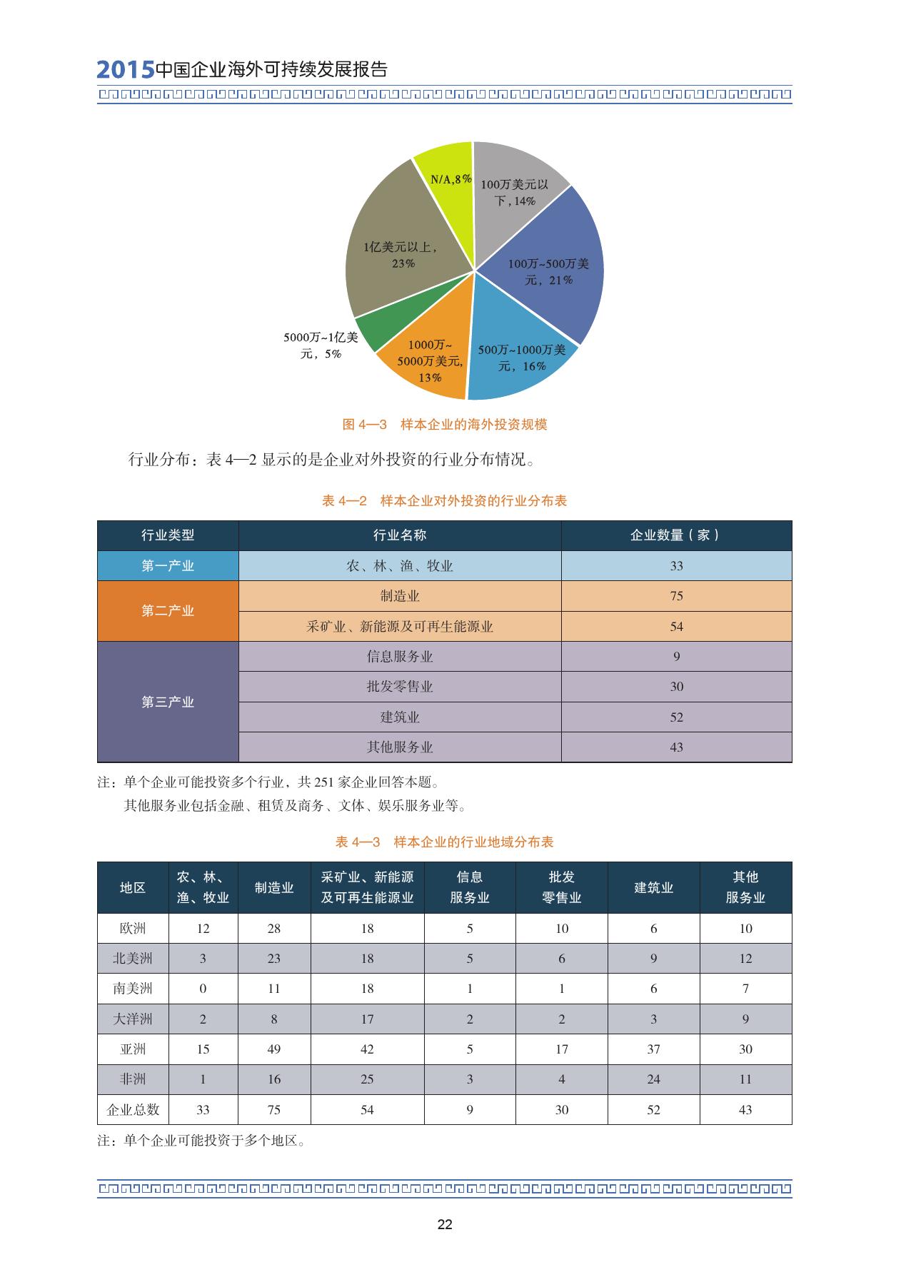2015中国企业海外可持续发展报告_000036