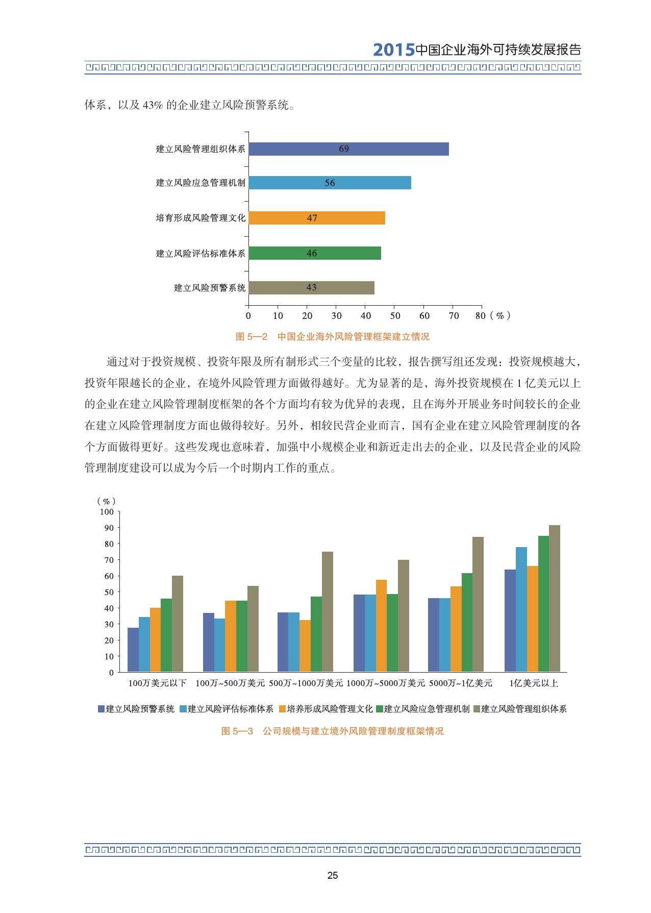 2015中国企业海外可持续发展报告_000039