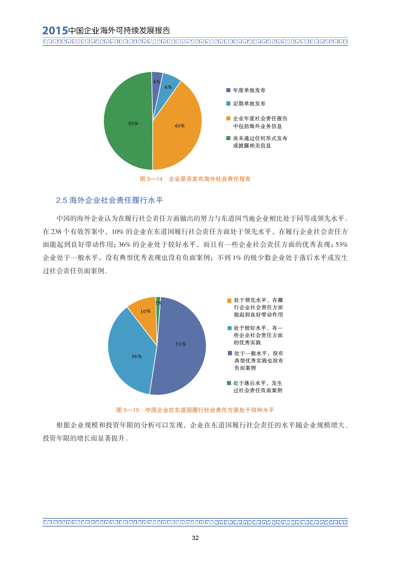 2015中国企业海外可持续发展报告_000046