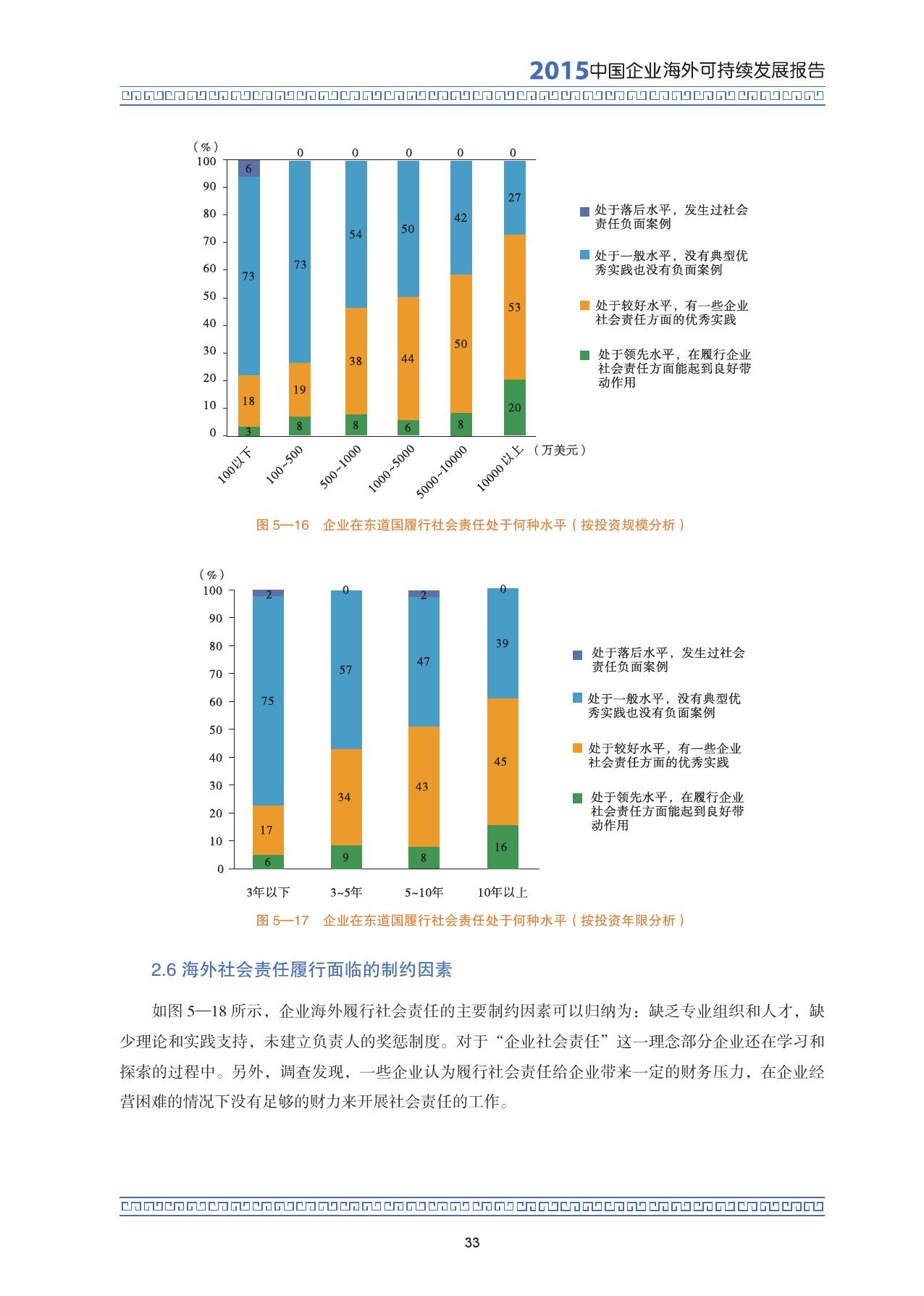 2015中国企业海外可持续发展报告_000047