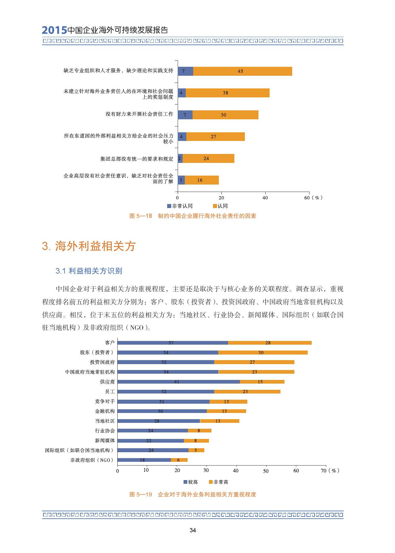2015中国企业海外可持续发展报告_000048