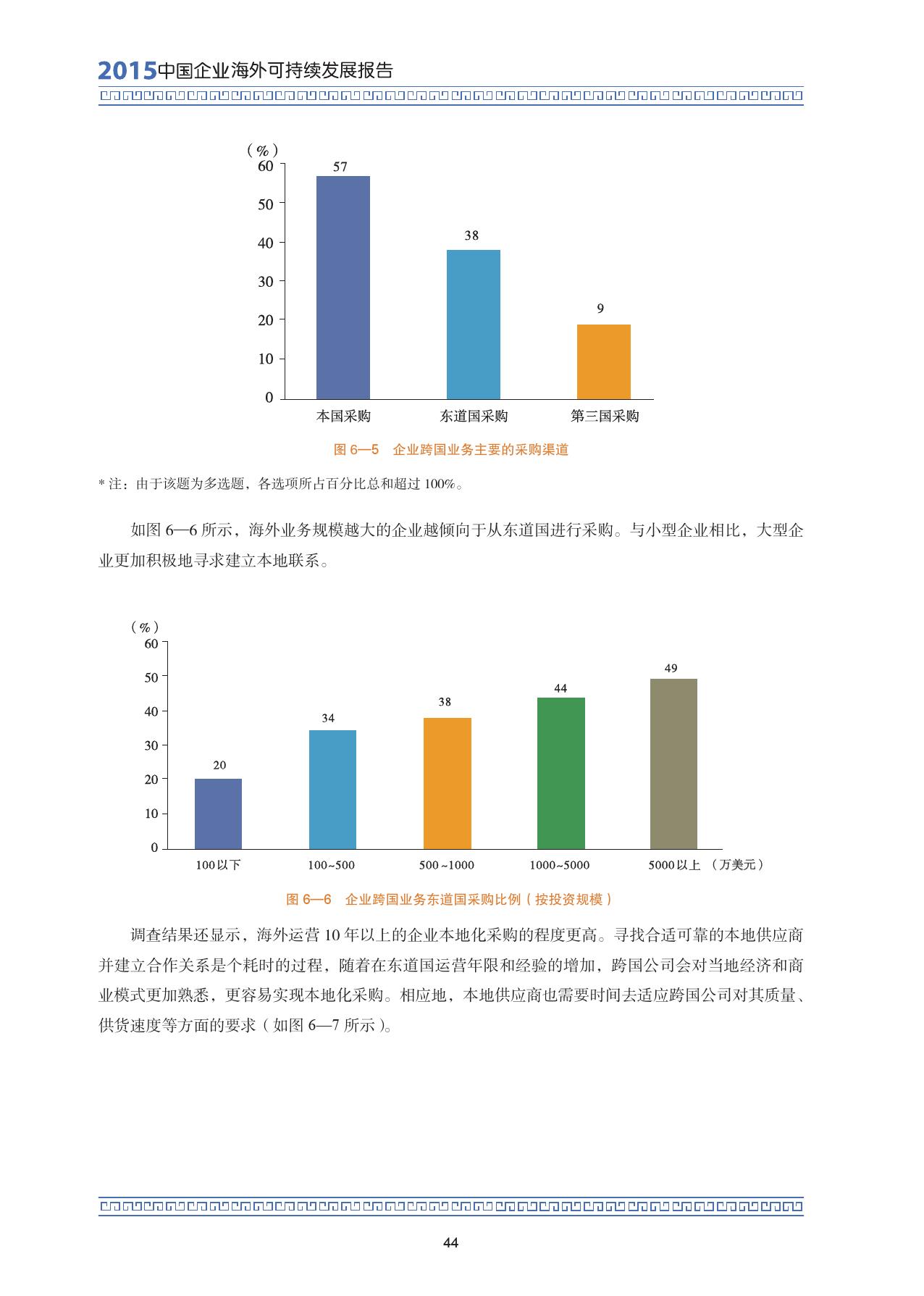 2015中国企业海外可持续发展报告_000058