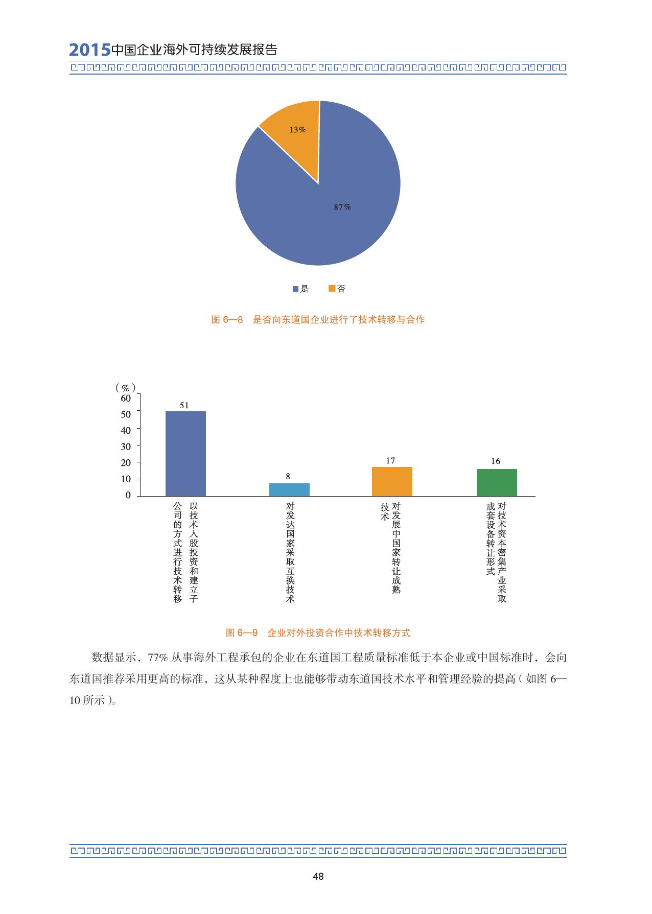 2015中国企业海外可持续发展报告_000062