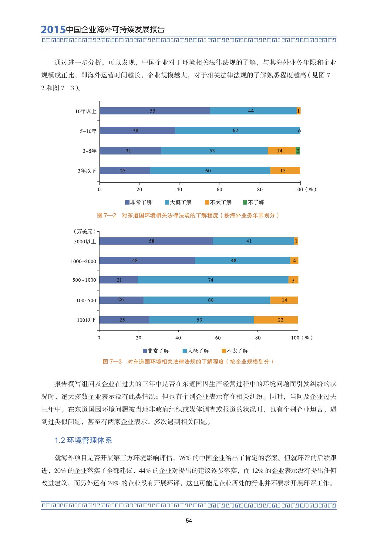 2015中国企业海外可持续发展报告_000068
