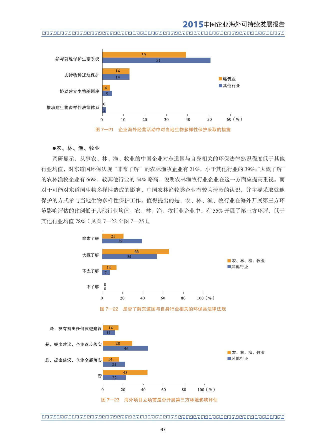 2015中国企业海外可持续发展报告_000081