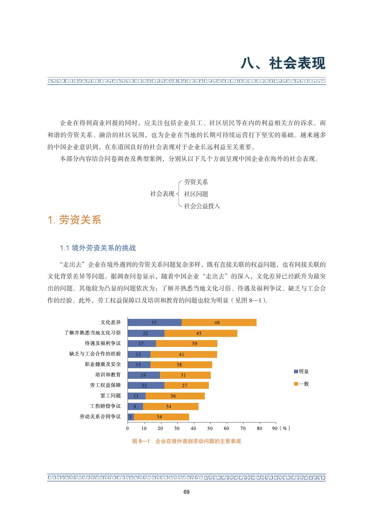 2015中国企业海外可持续发展报告_000083