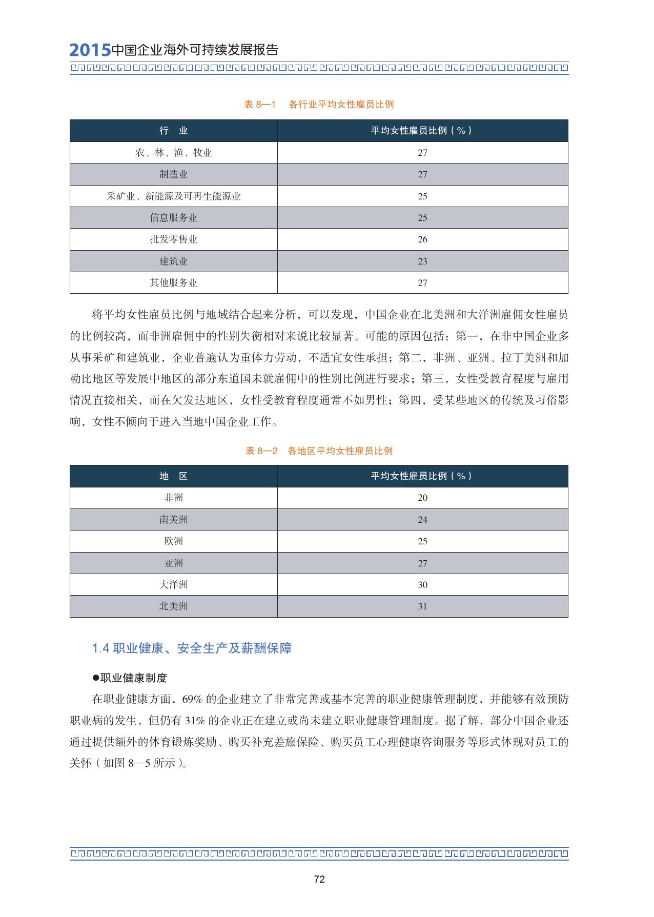 2015中国企业海外可持续发展报告_000086