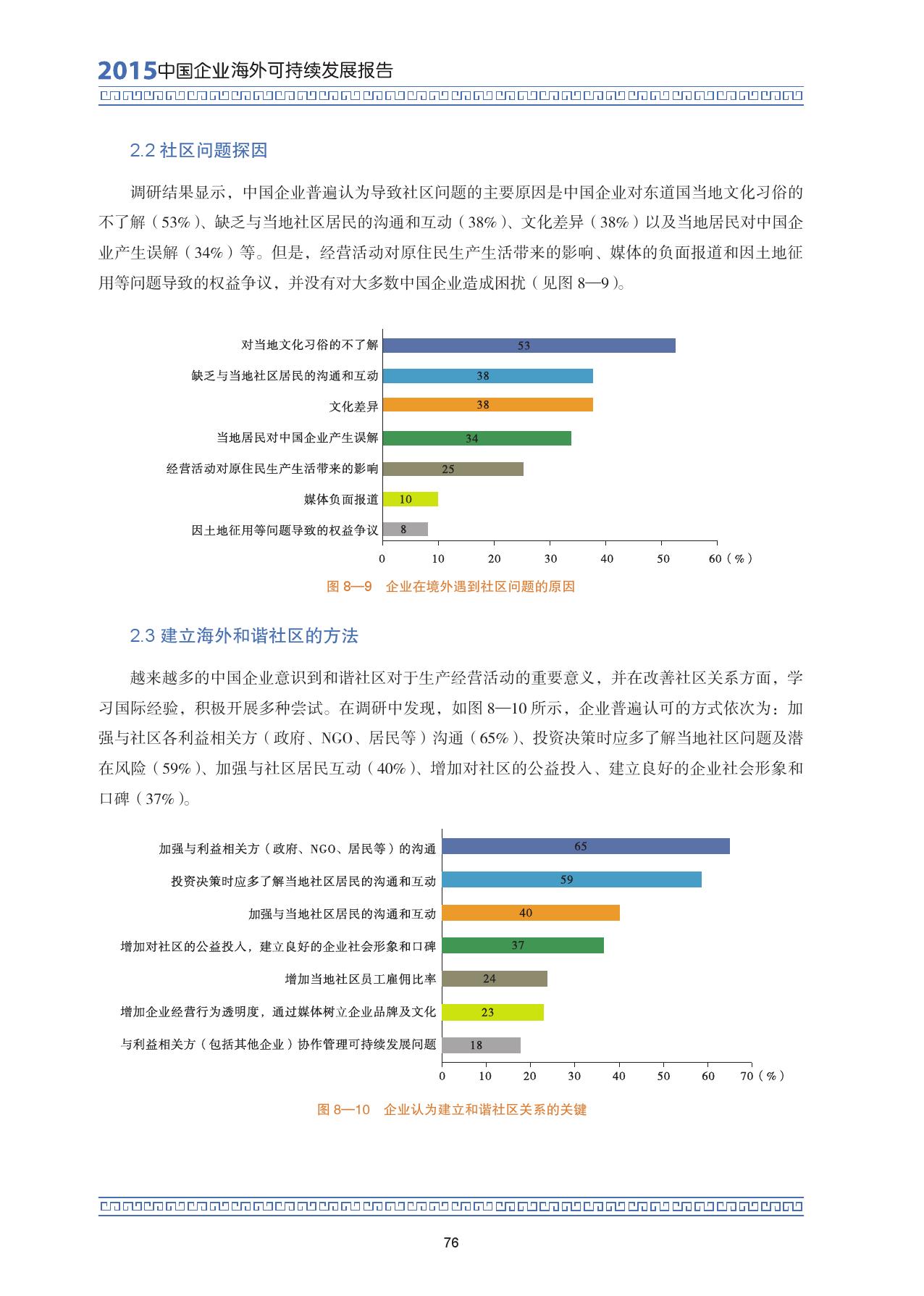 2015中国企业海外可持续发展报告_000090