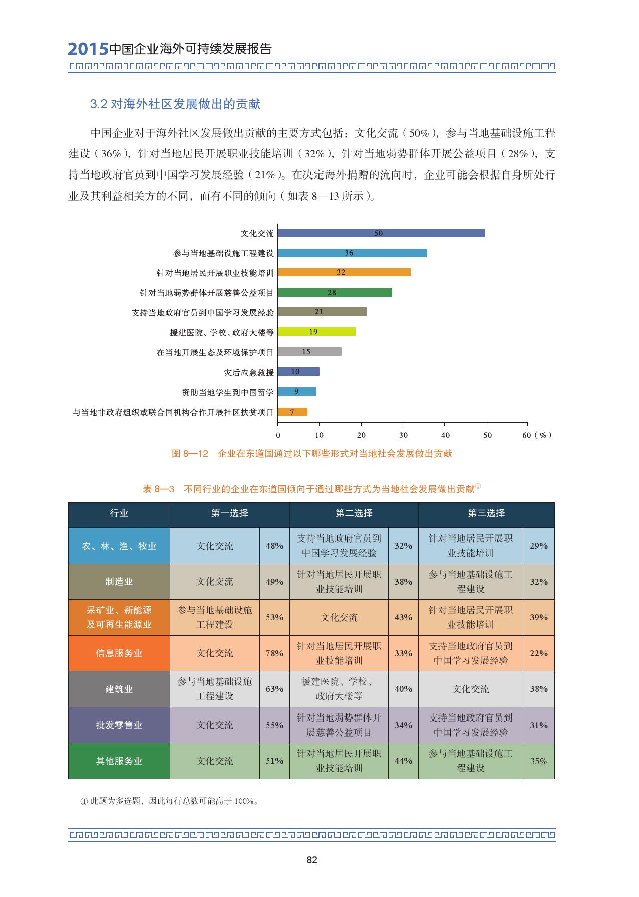 2015中国企业海外可持续发展报告_000096