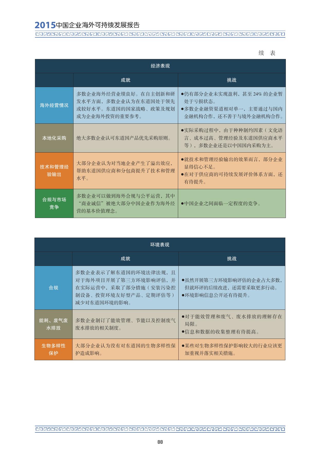 2015中国企业海外可持续发展报告_000102