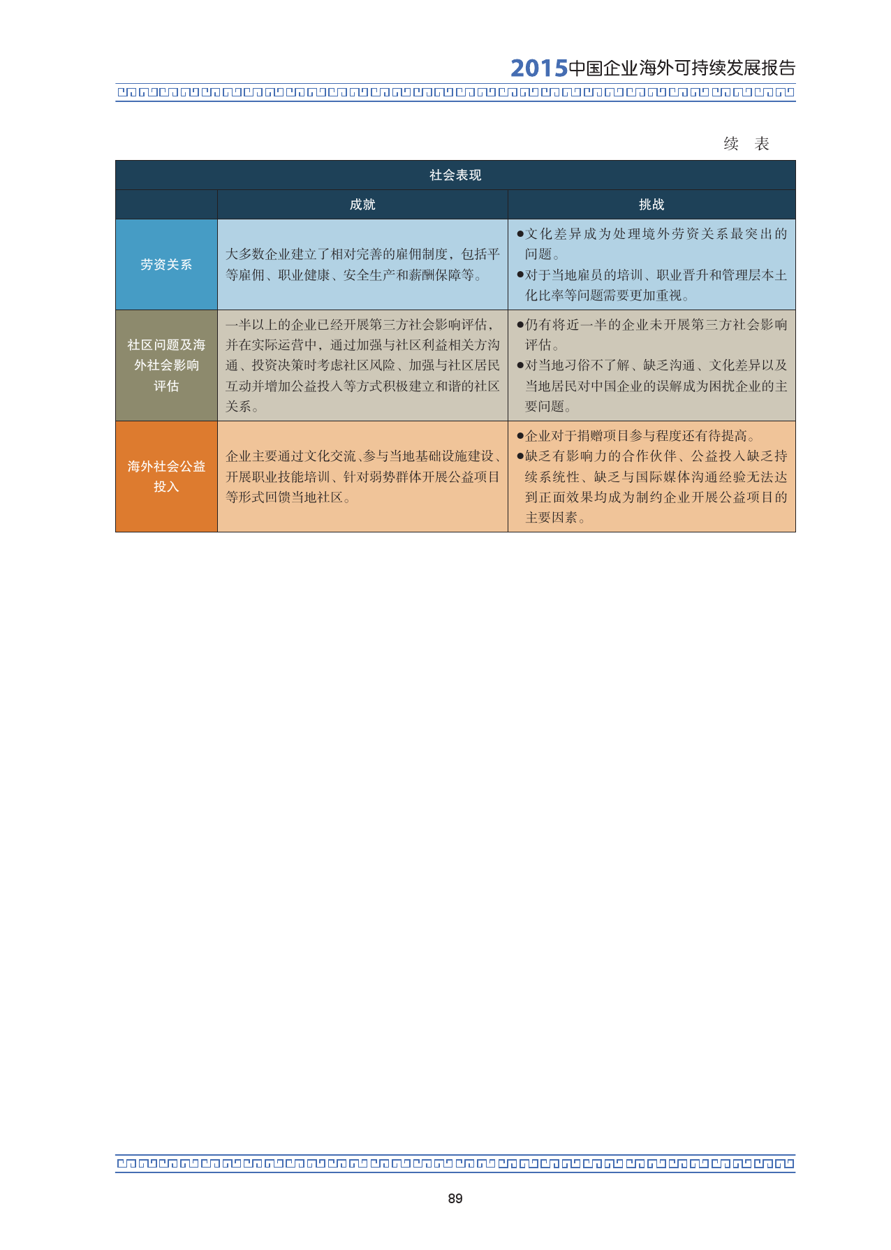 2015中国企业海外可持续发展报告_000103