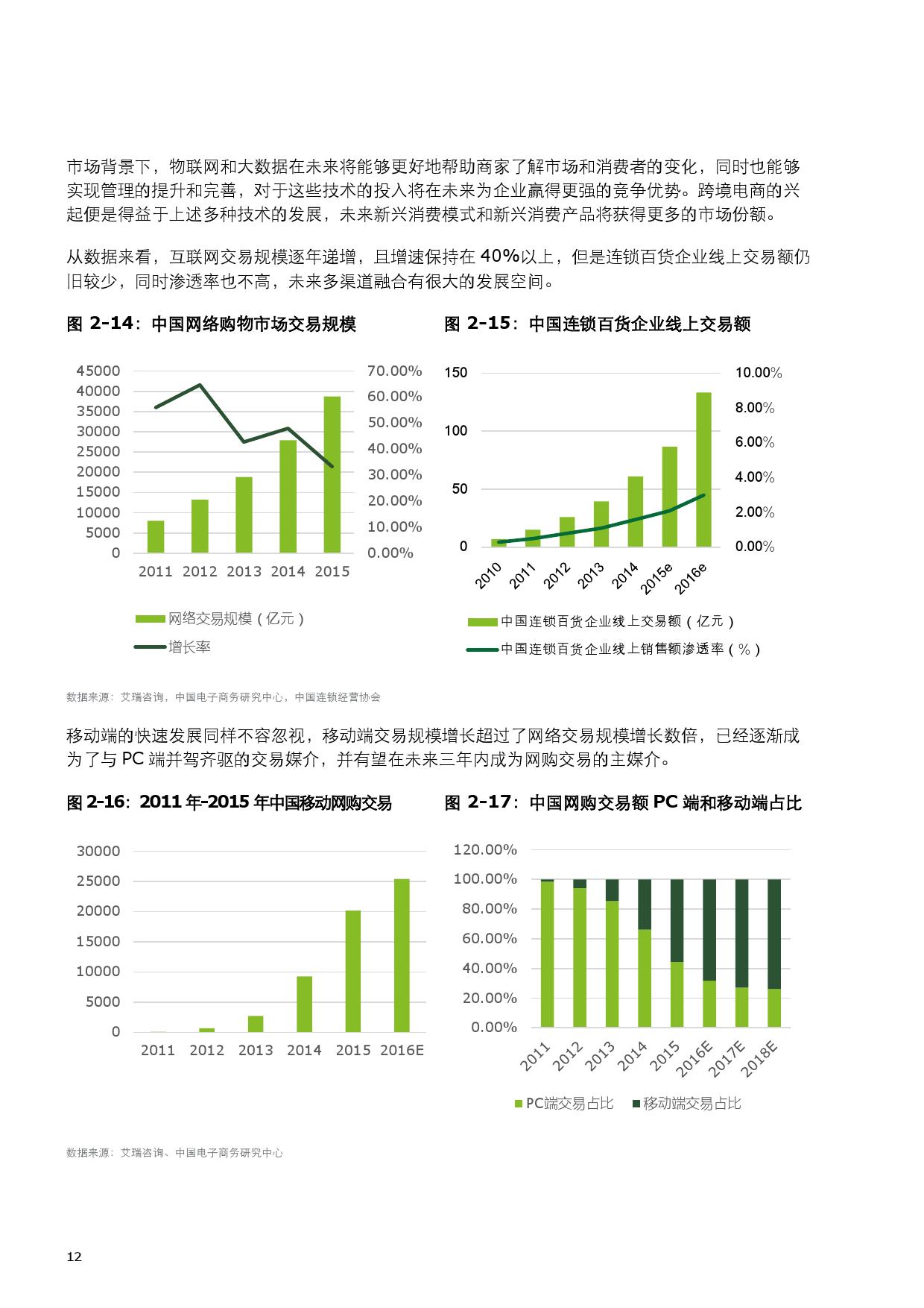 2015中国零售产业投资促进报告_000020