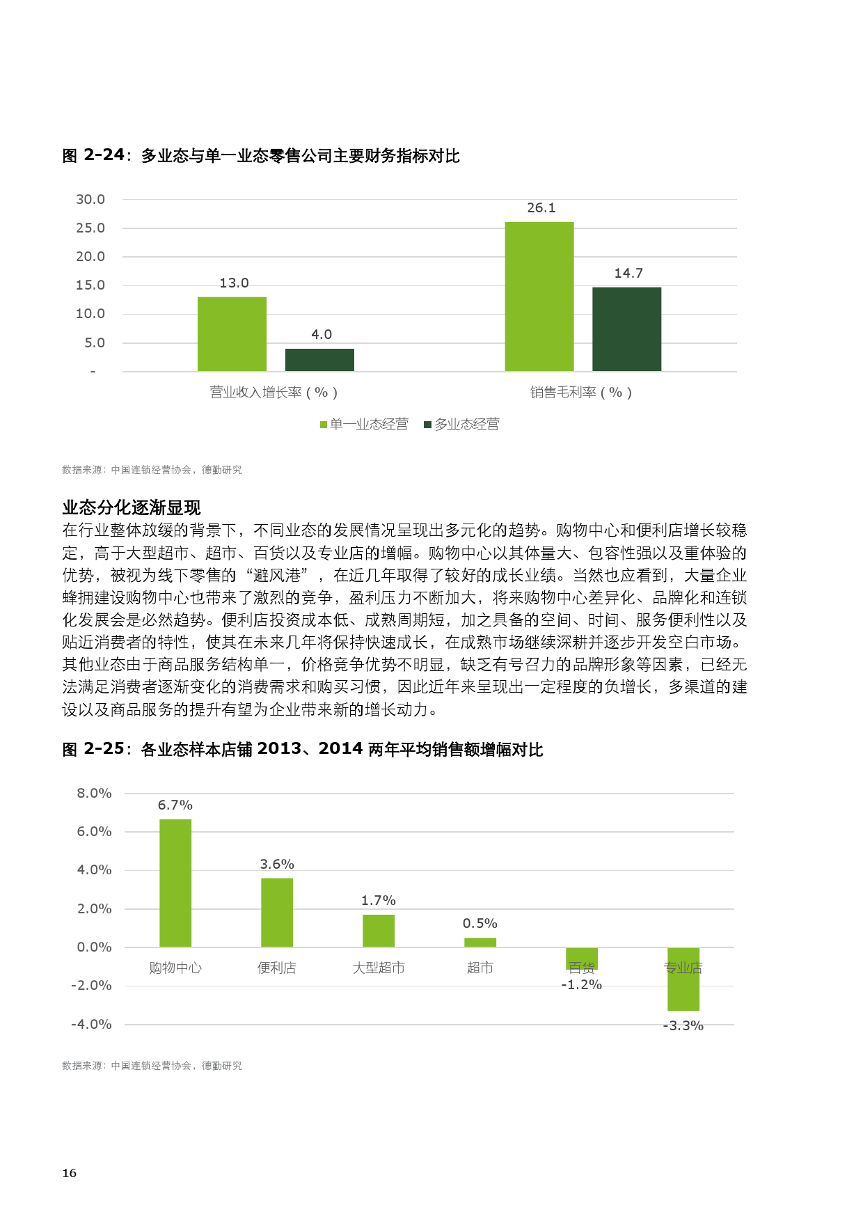 2015中国零售产业投资促进报告_000024