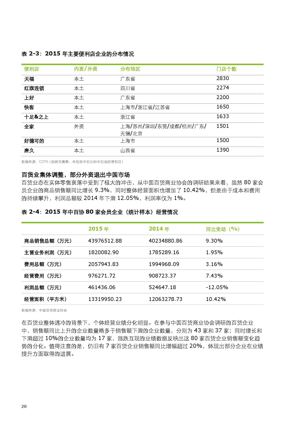 2015中国零售产业投资促进报告_000028