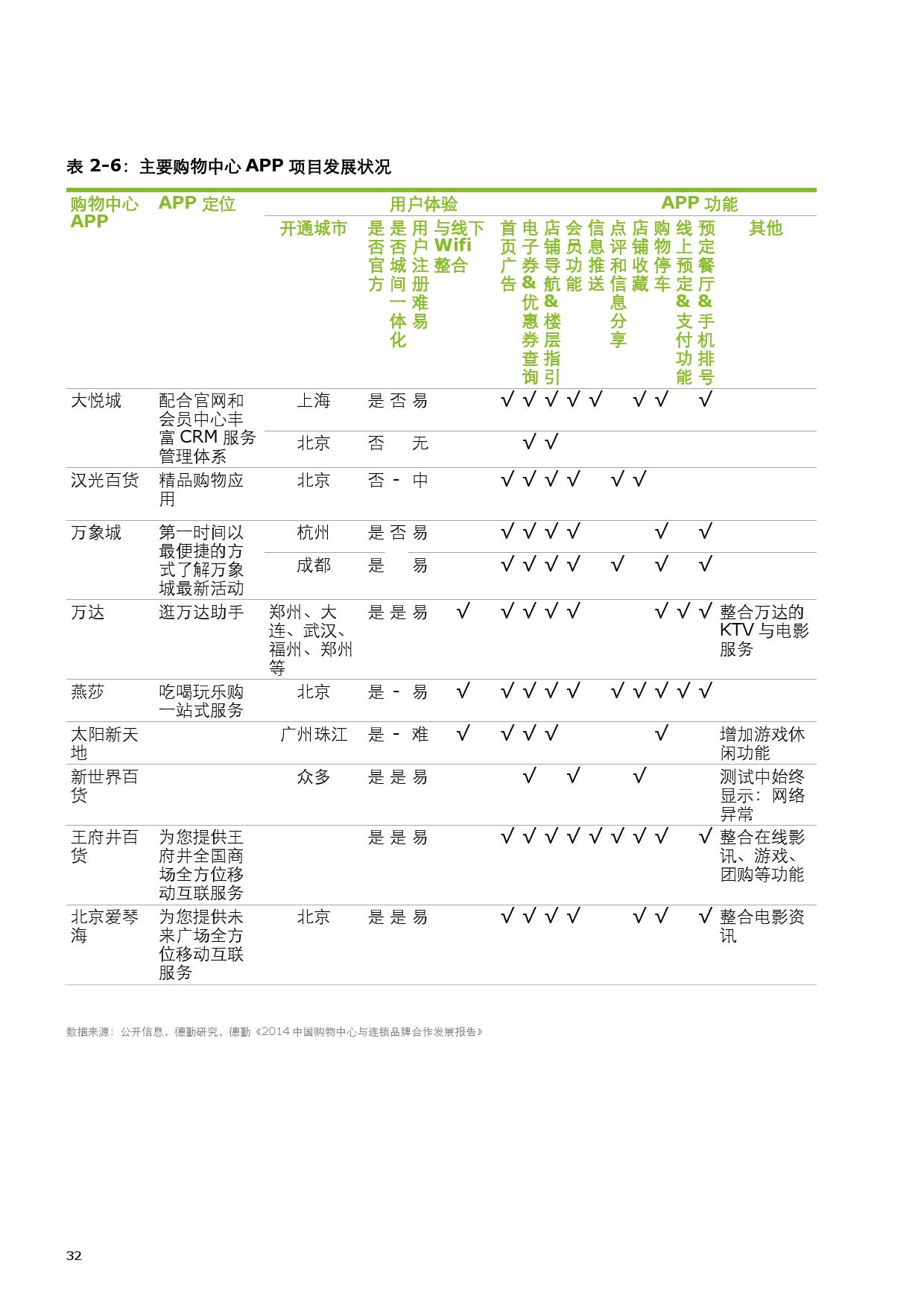 2015中国零售产业投资促进报告_000040