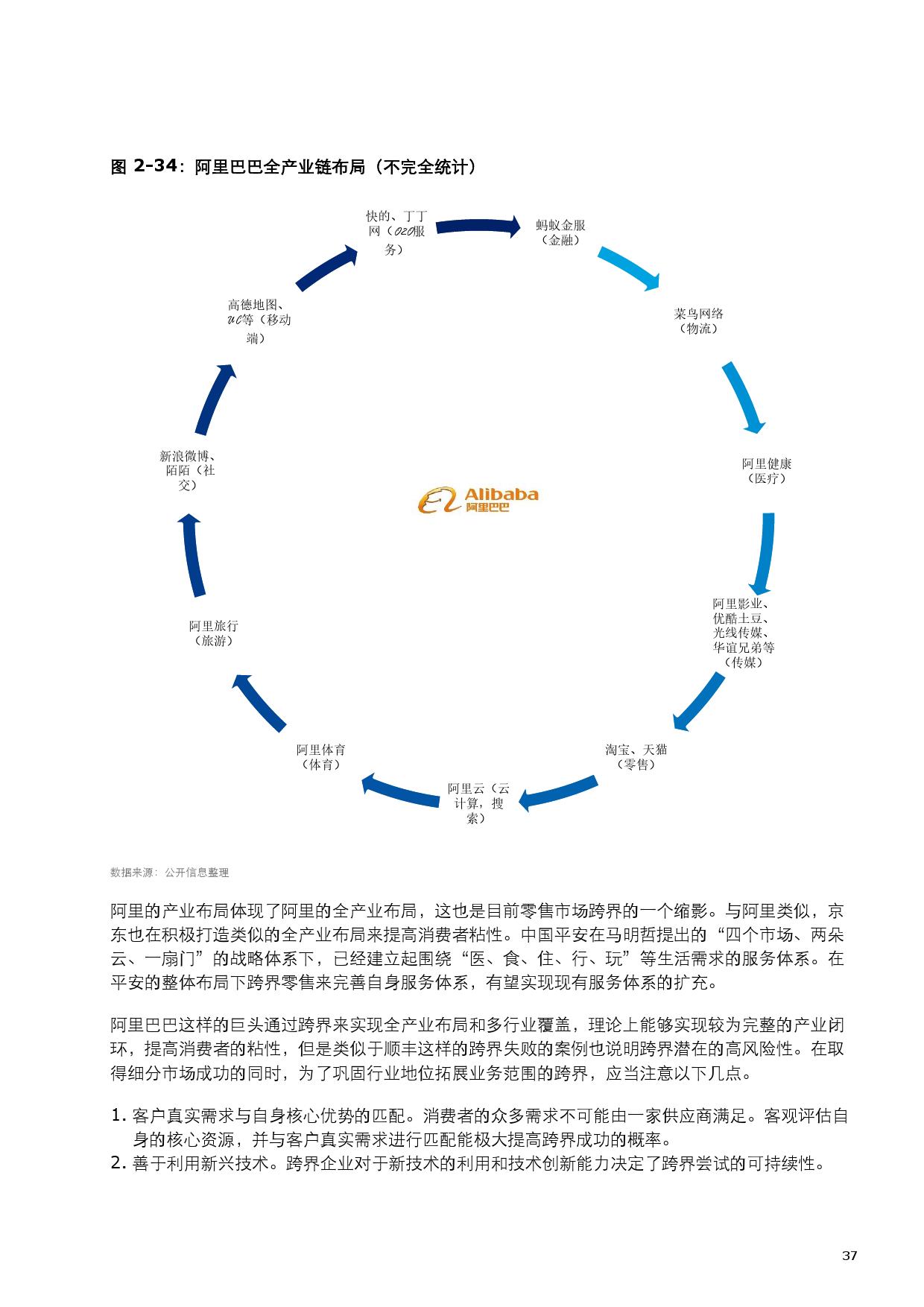 2015中国零售产业投资促进报告_000045