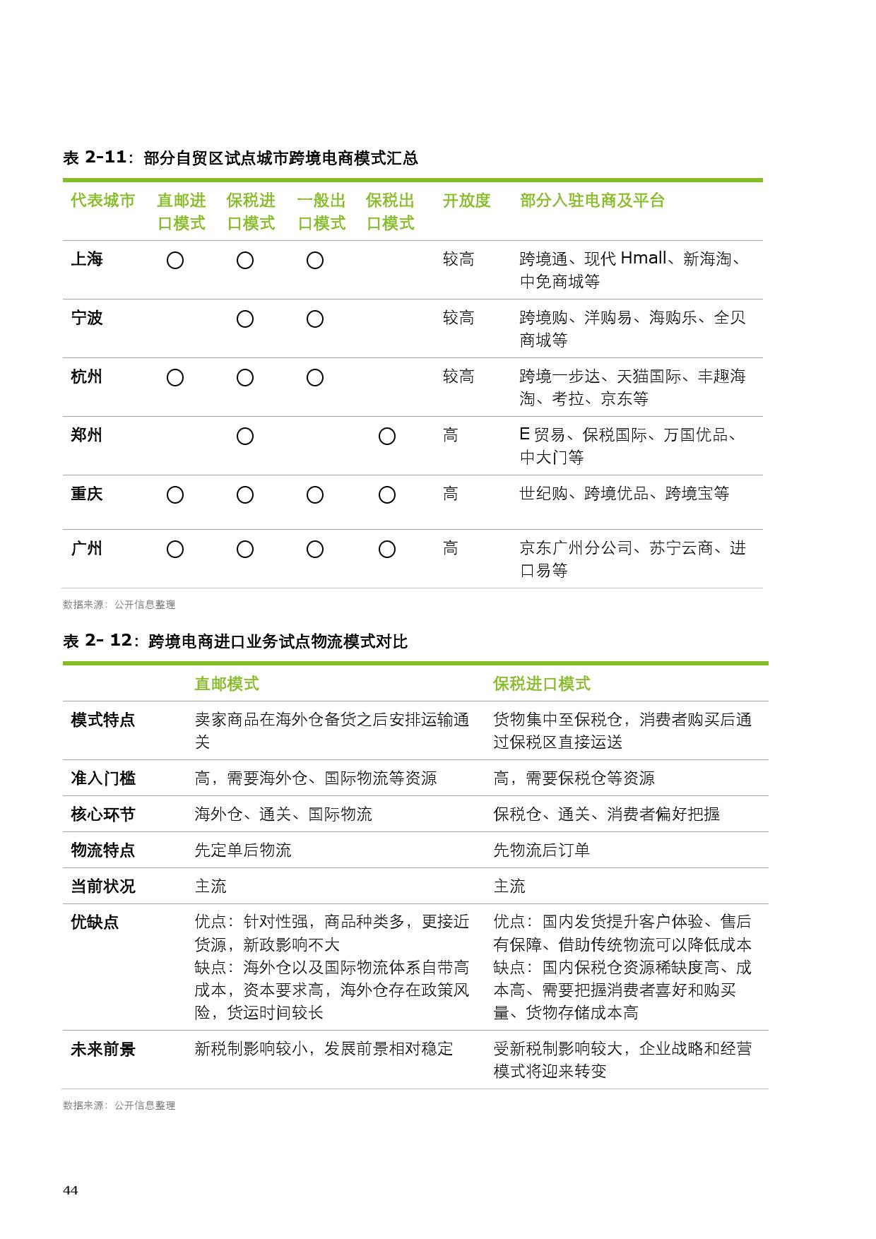 2015中国零售产业投资促进报告_000052