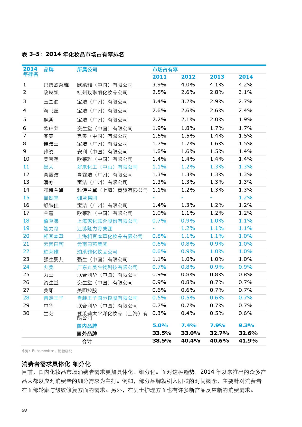 2015中国零售产业投资促进报告_000076