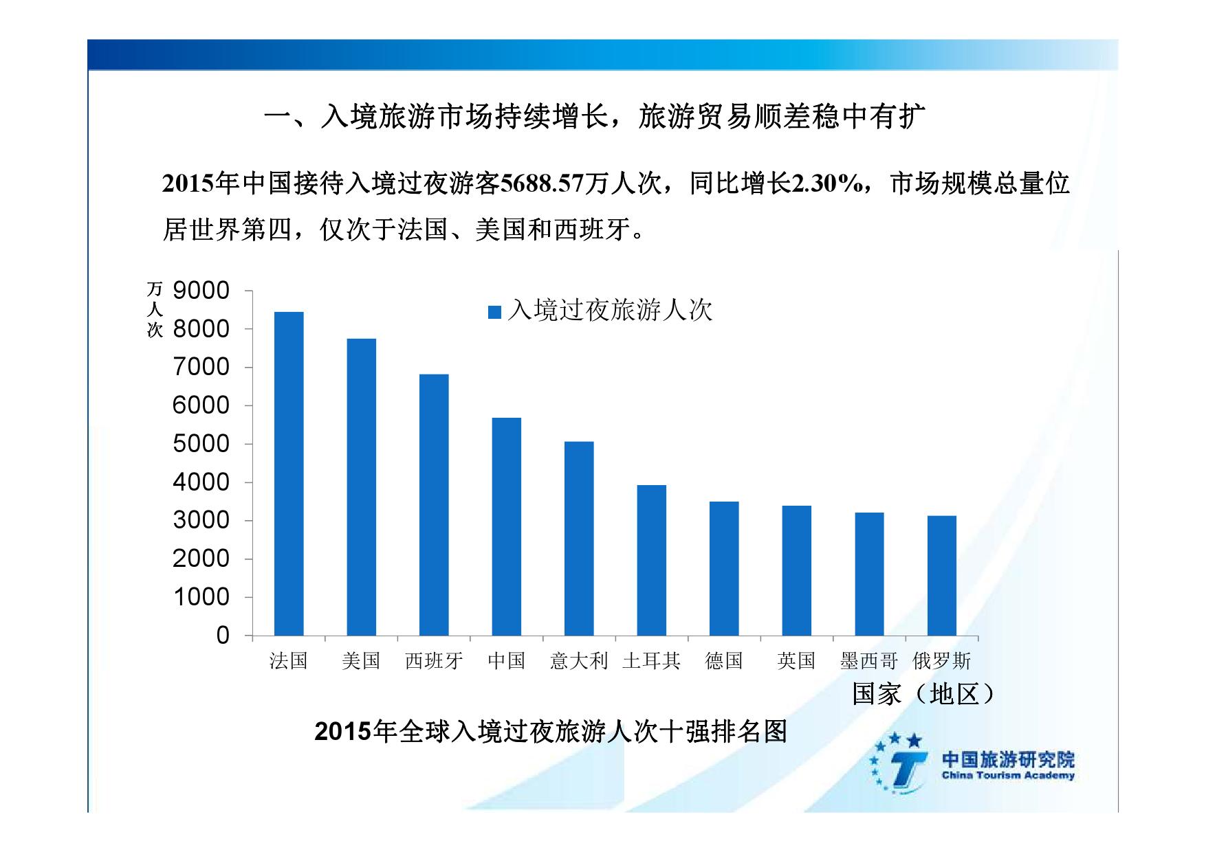 2016中国入境旅游发展年度报告_000004
