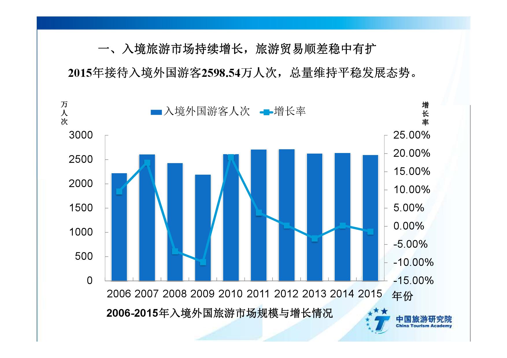 2016中国入境旅游发展年度报告_000005