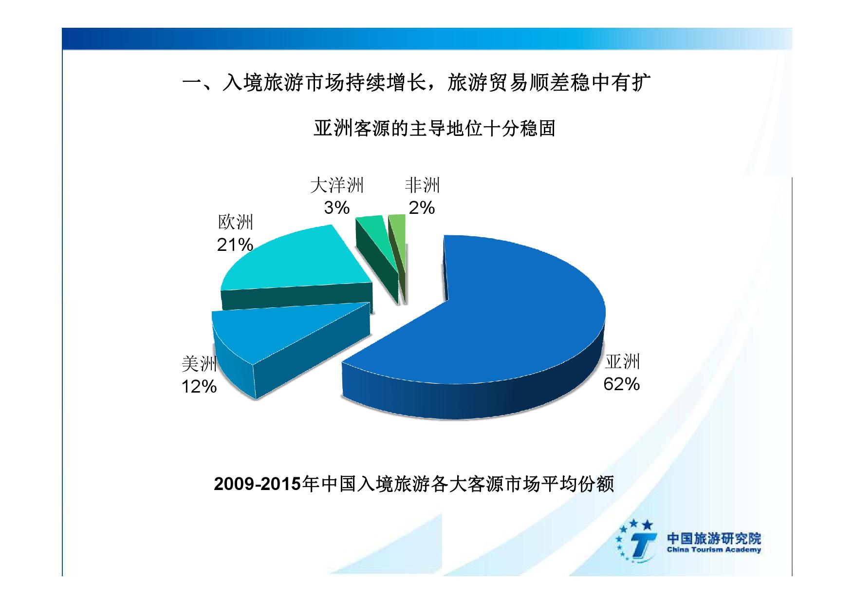 2016中国入境旅游发展年度报告_000007