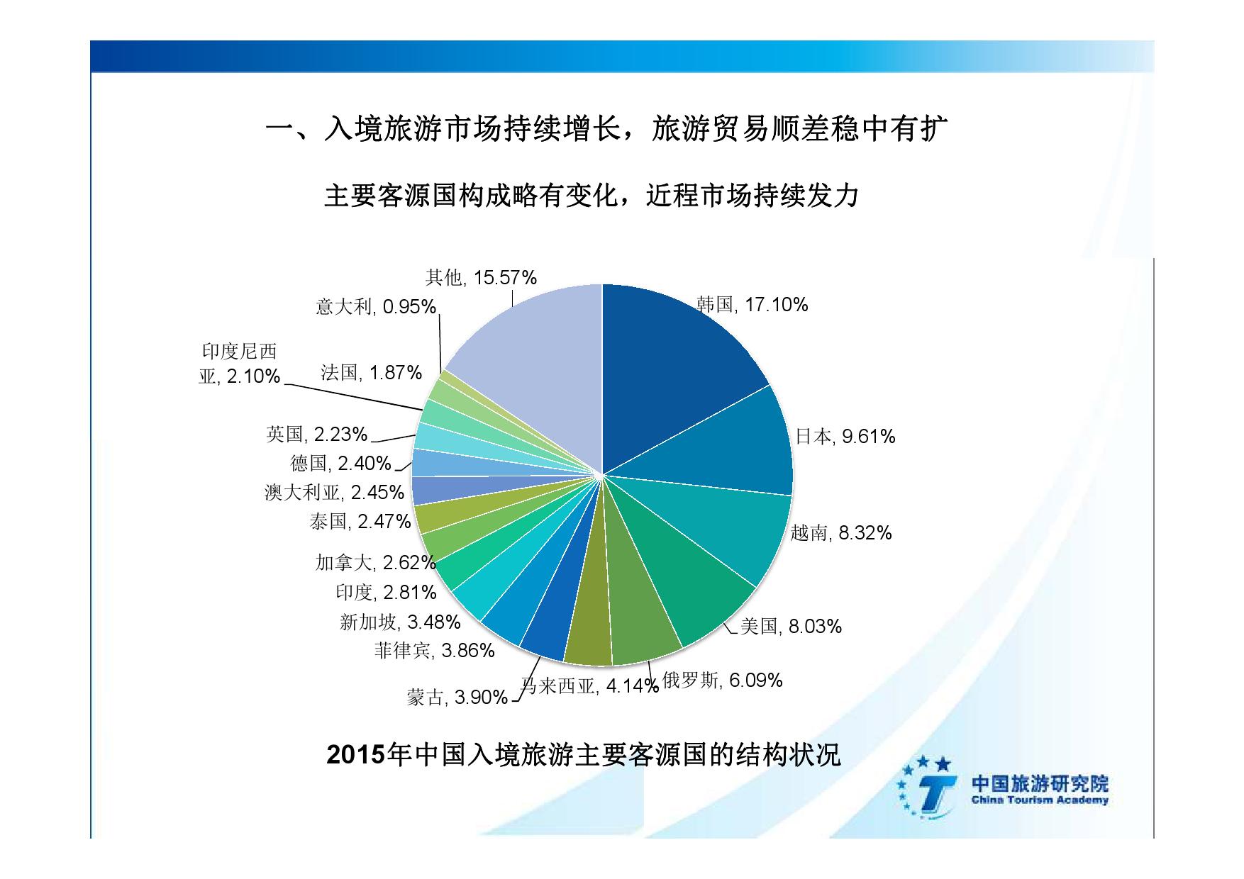 2016中国入境旅游发展年度报告_000009