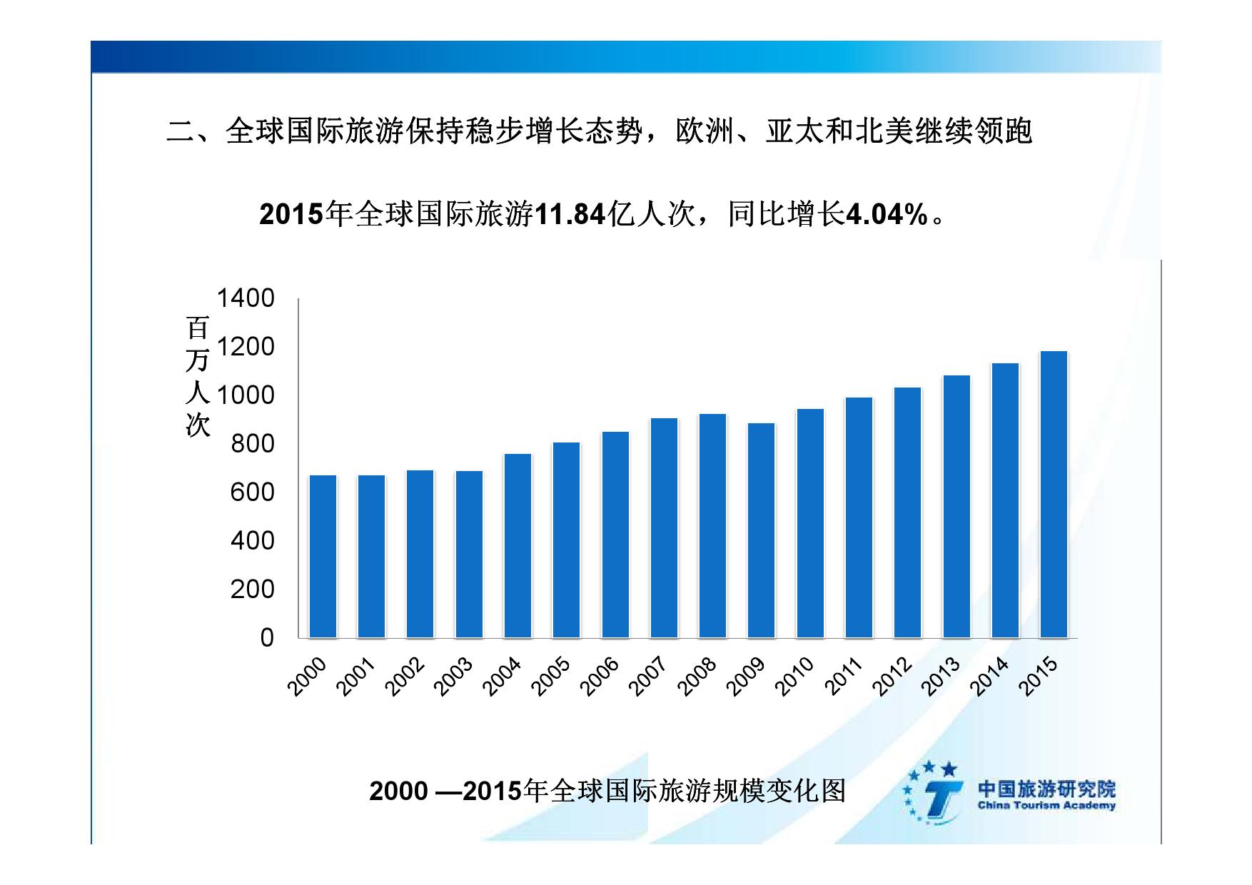 2016中国入境旅游发展年度报告_000010