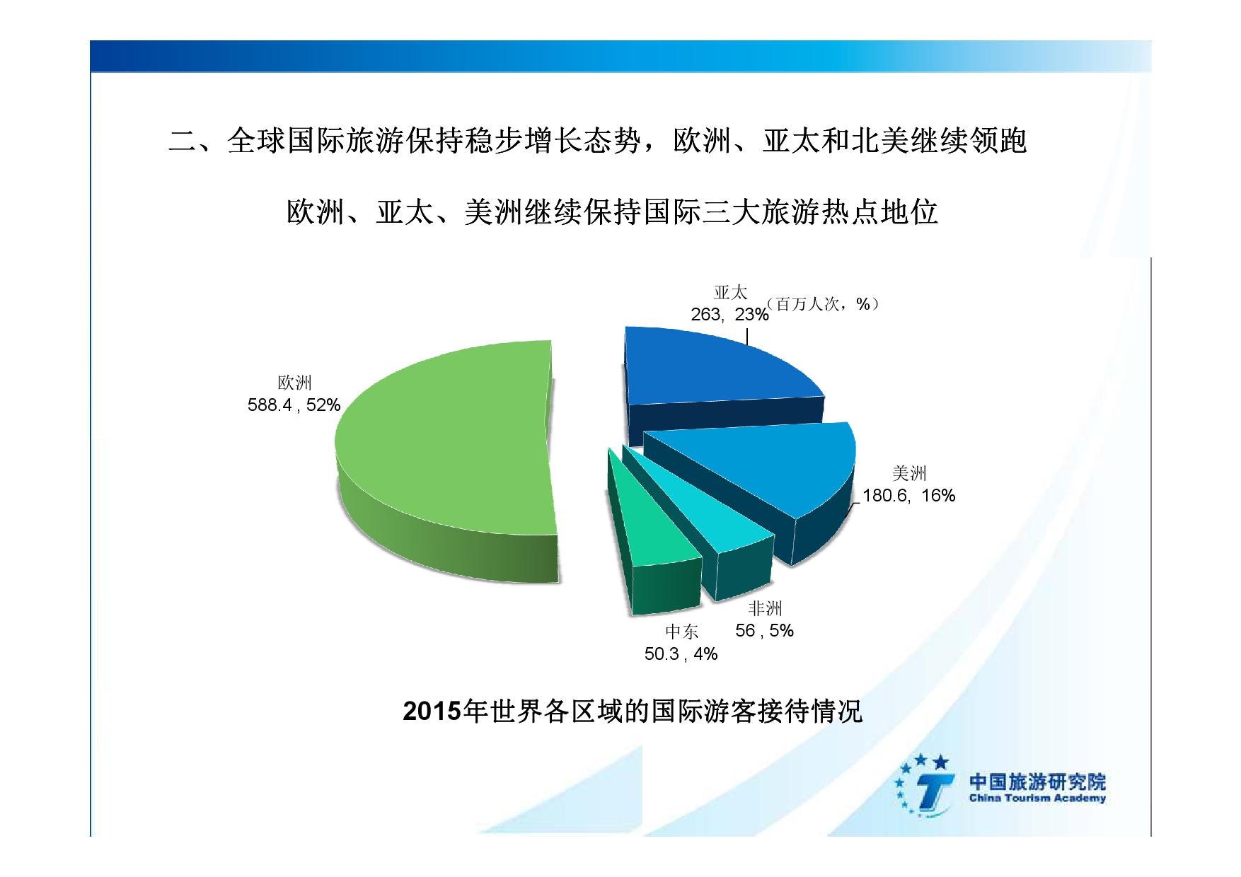 2016中国入境旅游发展年度报告_000011
