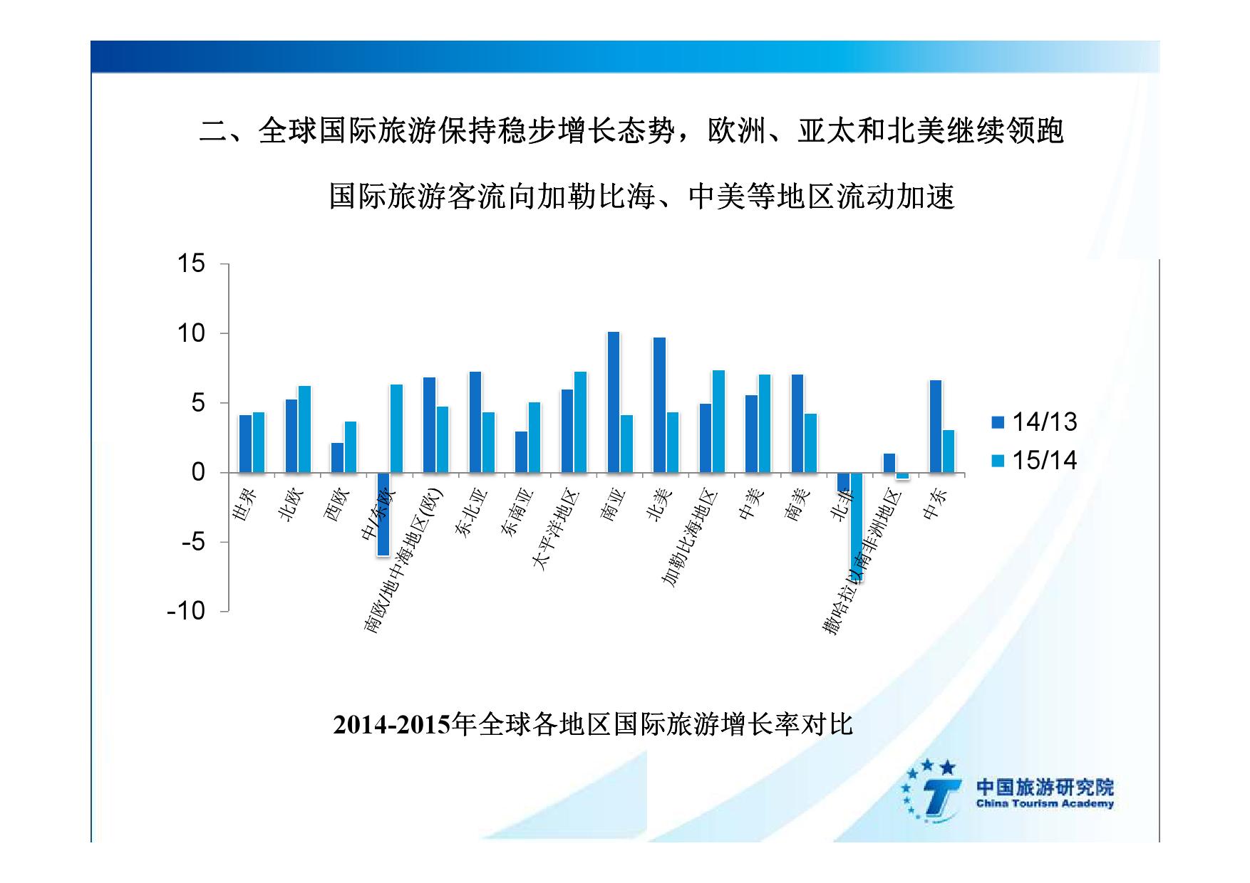 2016中国入境旅游发展年度报告_000012