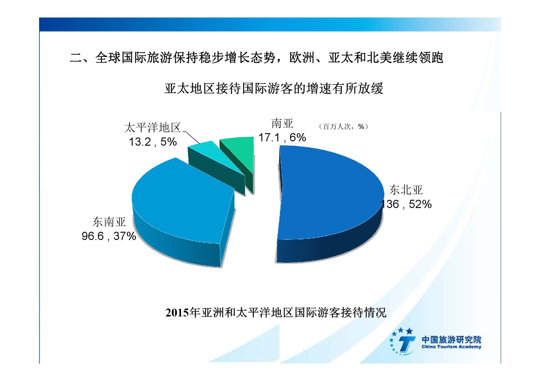 2016中国入境旅游发展年度报告_000014